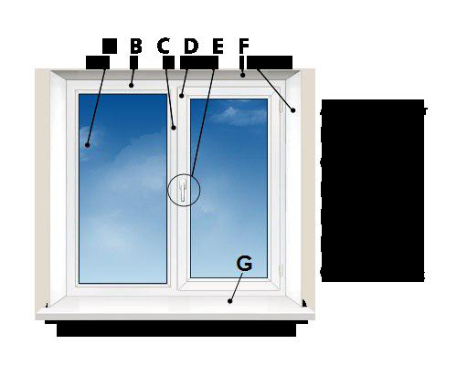 состав окна ПВХ